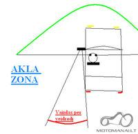 Akloji zona